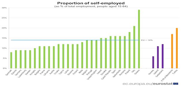 Eurostat lavoro autonomo