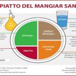 Il piatto del mangiare sano